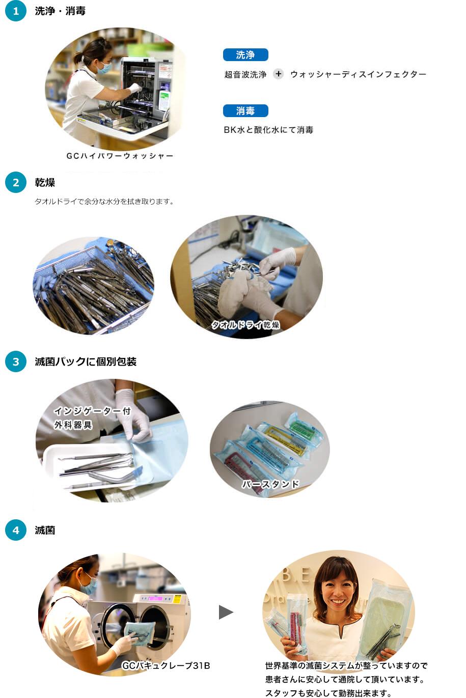 滅菌処理の流れ