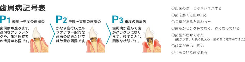 歯周病記号表